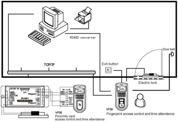 VF30 - биометрический терминал контроля доступа и учета рабочего времени